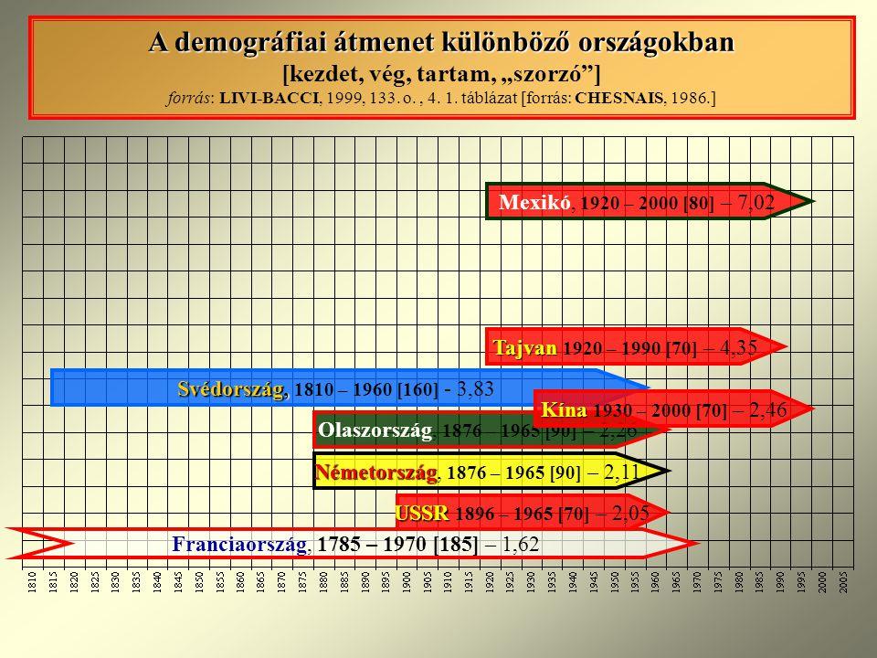 """A demográfiai átmenet különböző országokban [kezdet, vég, tartam, """"szorzó ] forrás: LIVI-BACCI, 1999, 133. o. , 4. 1. táblázat [forrás: CHESNAIS, 1986.]"""
